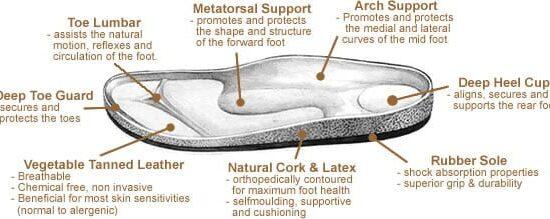 footbedsketch